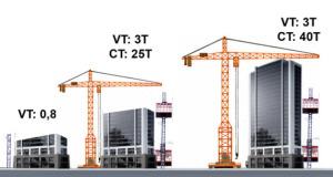 Mã hiệu các cần trục tháp trên thị trường Việt Nam